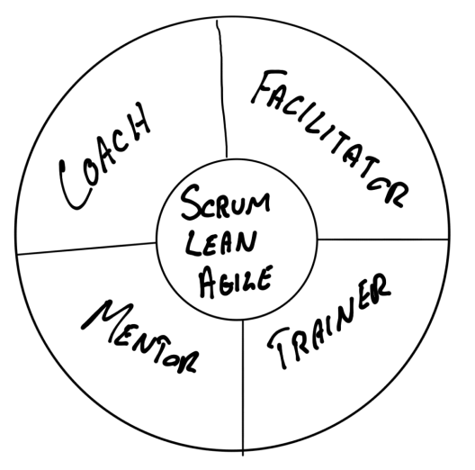 Scrum Master stances
