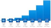 LTE SPeeds