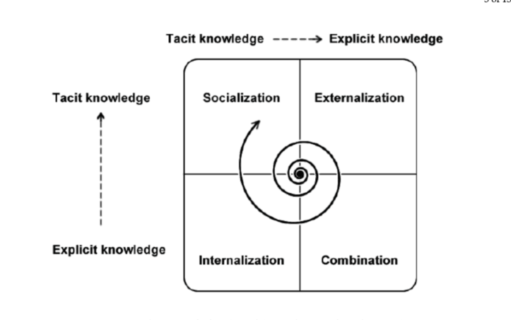 Diagram of knowledge