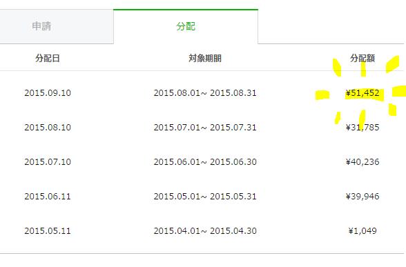 2015年8月LINEスタンプ売り上げ