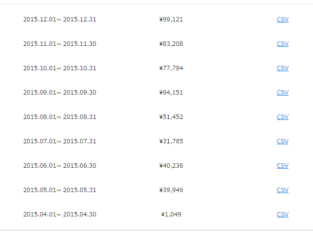 lineスタンプ分配額