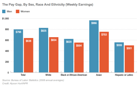 Vergleiche der wöchentlichen Entlohnung von Männern ($798) und Frauen ($638), danach aufgeteilt nach Ethnizitäten: Weiß $825 vs $654; African-American $620 vs $554; Asian $966 vs $753; Hispanic/Latino $559 vs $501