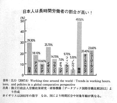 国別長時間労働グラフ