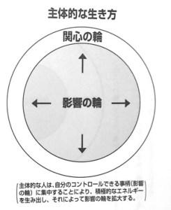主体的な生き方p104