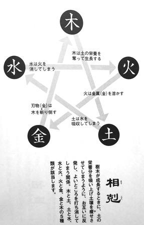 風水五行 相克の図P8