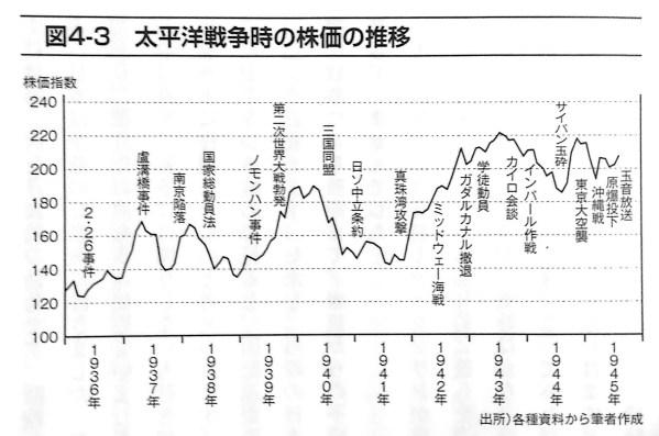 太平洋戦争時の株価の推移 第4章 P137