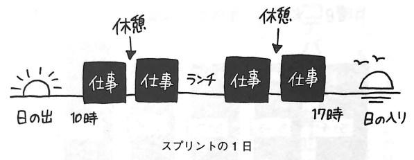 図1 スプリントの1日 第3章P71