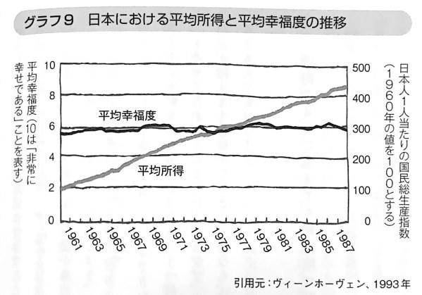 グラフ9 日本における平均所得と平均幸福度の推移 幸せとお金 第3章