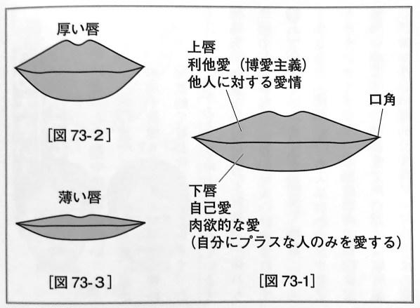 図73 唇の形状 厚みの基準 人相学の完全独習 第五章