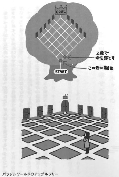 図1 パラレルワールドのアップルツリー 異次元の扉 を開いて幸せになる Chp1