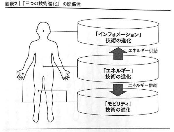 図表2 三つの技術進化 の関係性 破壊 第1章