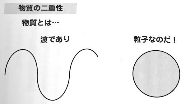 図1 物質の二重性 スピリチュアルと物理学 1限目