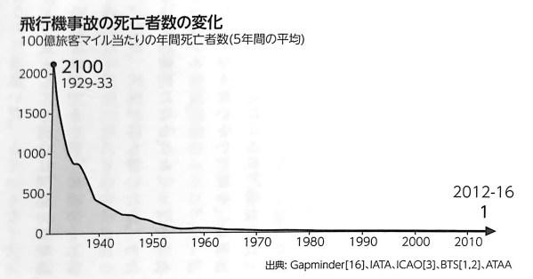 図3 飛行機事故の死亡者数の変化 FACTFULNESS 第4章