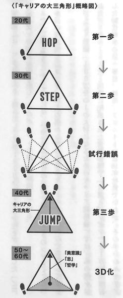 図 キャリアの大三角形 概略図 100万人に1人の存在になる方法 第一部