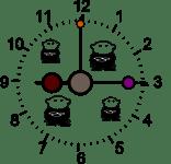 Enseñar a los niños a leer las horas del reloj