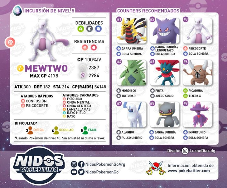 mewtwo mejores counters