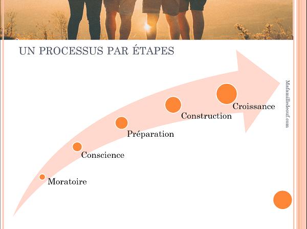 Les 5 étapes du rétablissement psychologique : moratoire, conscience, préparation, construction, croissance