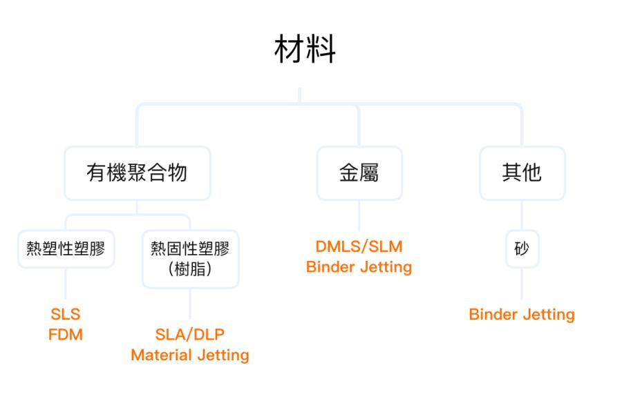 3D列印-材料選擇製程