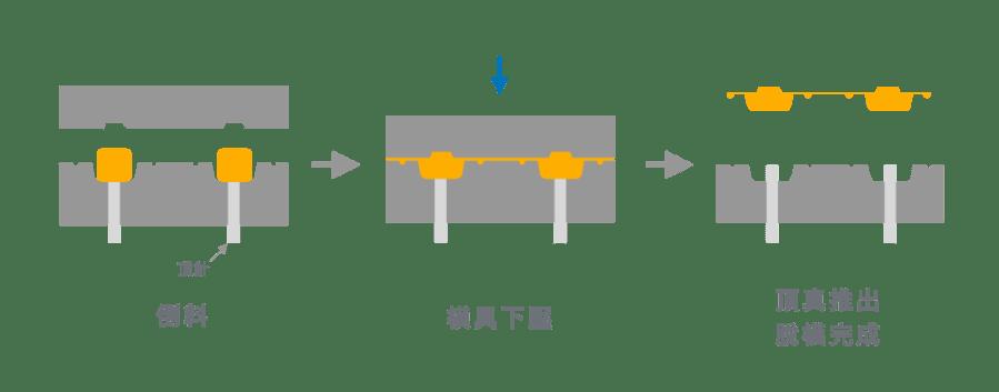 熱壓成型、壓縮成型的塑膠成型步驟