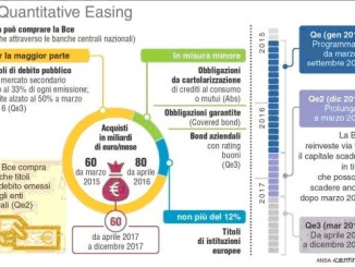 Quantivative Easing: è servito a qualcosa? [@SpazioEconomia] CorriereAl