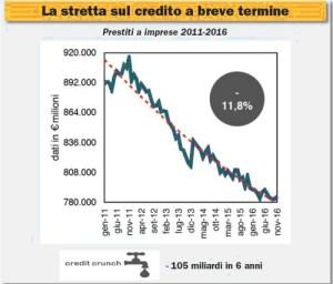 Credito difficile [@SpazioEconomia] CorriereAl