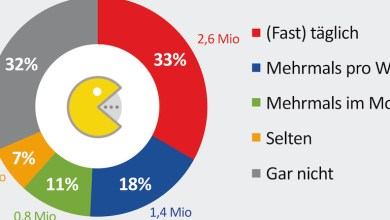 Photo of Studie: 5,3 Millionen Österreicher spielen Videogames