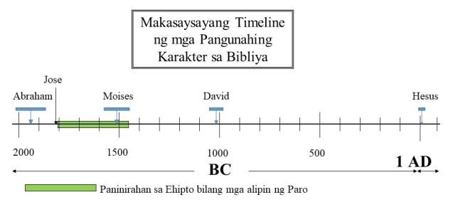 Namumuhay sila sa Ehipto bilang mga alipin ng Paro