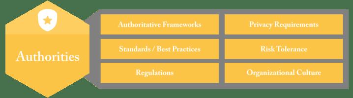 Information Governance Authorities