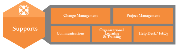 Information Governance Supports