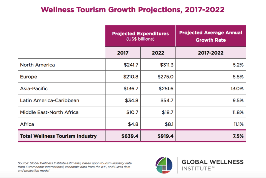 The Wellness Tourism Market Is Valued At US$639 Billion—And