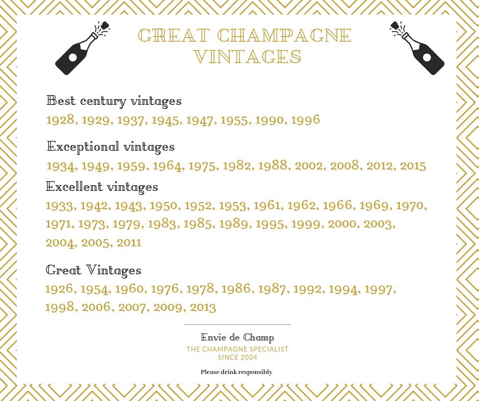 Best champagne vintages - Envie de Champ