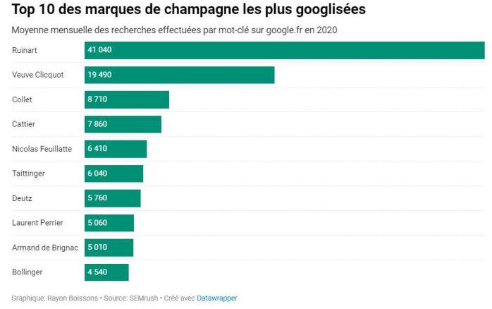 graphique_champagne_2020