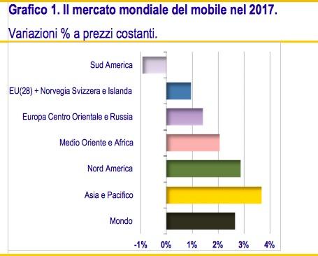 grafico_mercato_mondiale-mobile.jpg