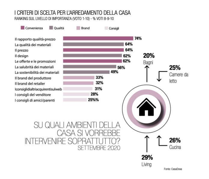 AMBIENTE CUCINA – Dalla Convention Federmobili, numeri per l'anno che verrà