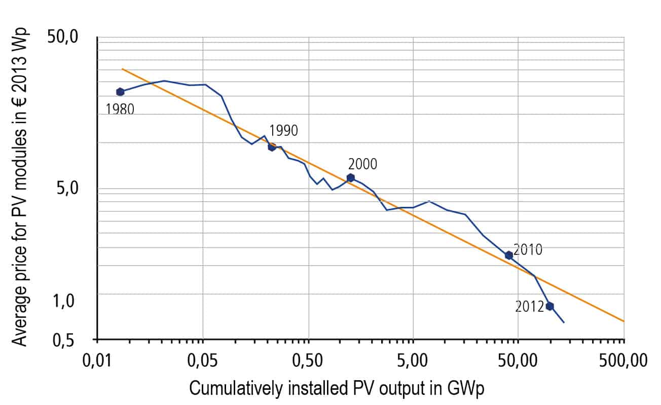 Solar Charging Of Electric Cars