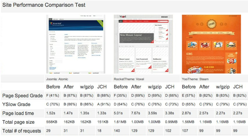 Site Performance Test