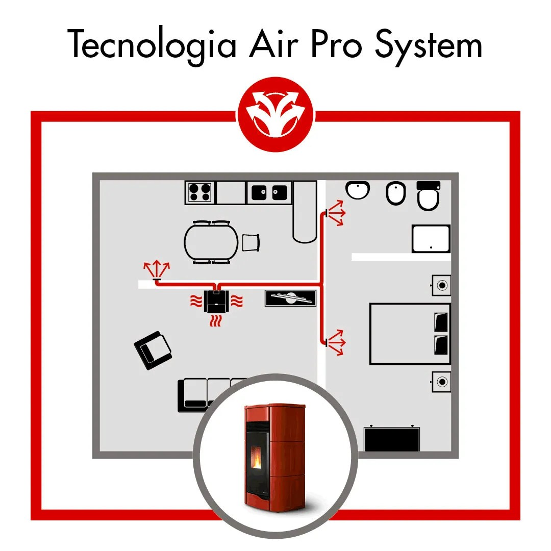 tecnologia air pro system stufe a pellet palazzetti