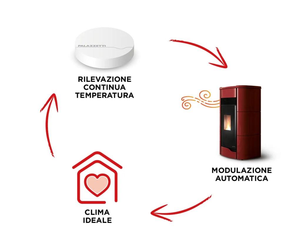 Infografica che spiega il funzionamento del dispositivo My Cli-Mate Palazzetti