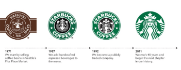 5 Ways To Design Your Startup Logo For Success