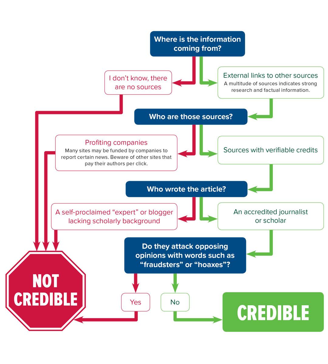 Credible news sites