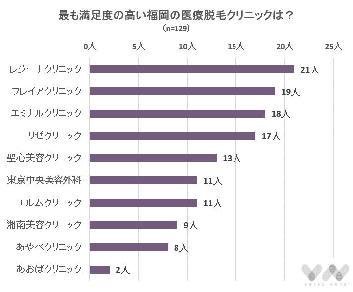 最も満足度の高い福岡の医療脱毛クリニックは?