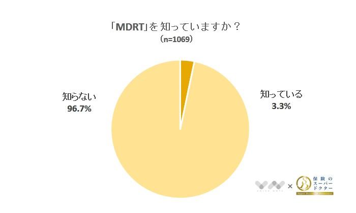 「MDRT」を知っていますか?