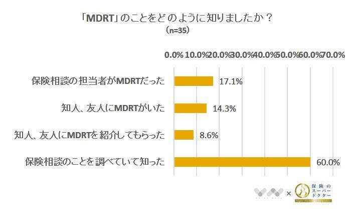 「MDRT」のことをどのように知りましたか?