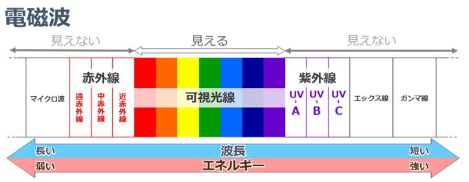 電磁波スペクトル