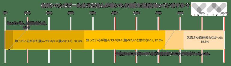 お笑いコンビピースの又吉さんが書いた小説『火花』を知っていますか?