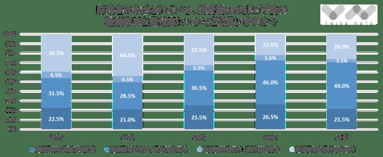 財務省から出されている、消費税10%引上げ後の 軽減税率と還付案についてどう思いますか?