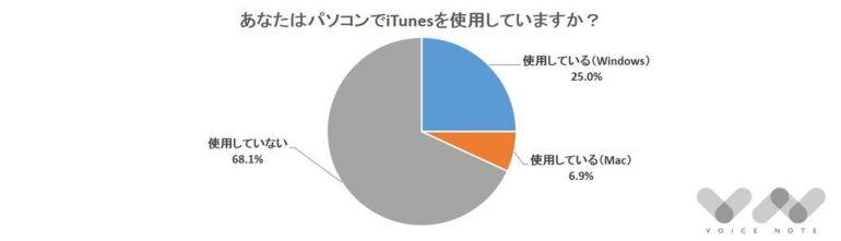 iTunes使ってる?