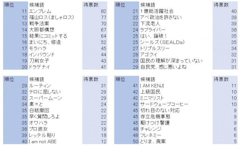 流行語大賞予想2015 11位から50位