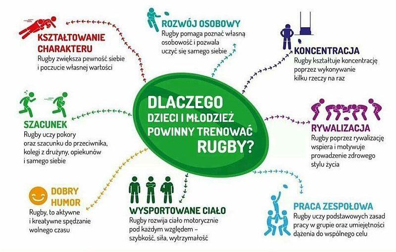 Nabór do drużyn młodzieżowych Rugby Tag