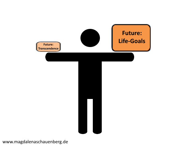 Time Concept_Pic_FUTURE_engl
